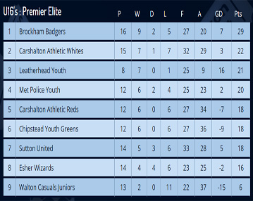 Number Names Worksheets table of 13 and 14 : League Tables -Carshalton Athletic Whites U16's